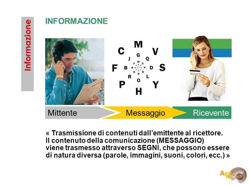 INFORMAZIONE Informazione Mittente Messaggio Ricevente