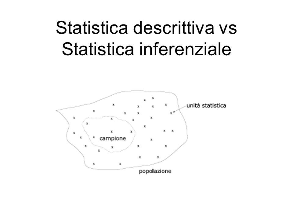 Statistica descrittiva vs Statistica inferenziale