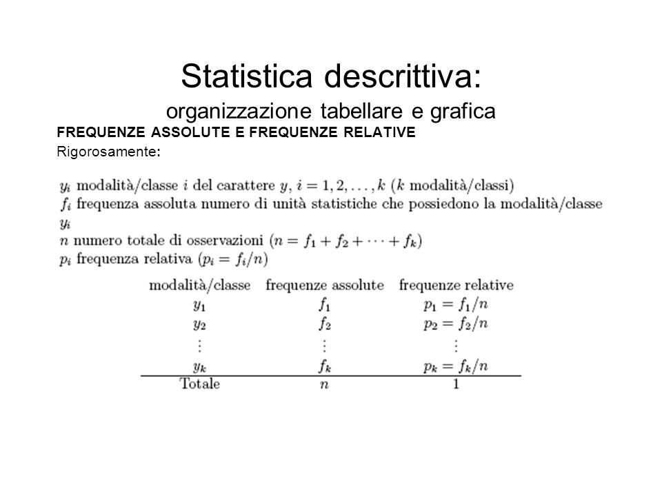 Statistica descrittiva: organizzazione tabellare e grafica