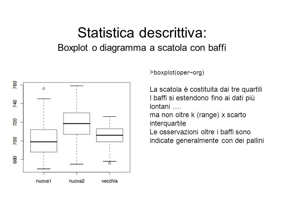 Statistica descrittiva: Boxplot o diagramma a scatola con baffi