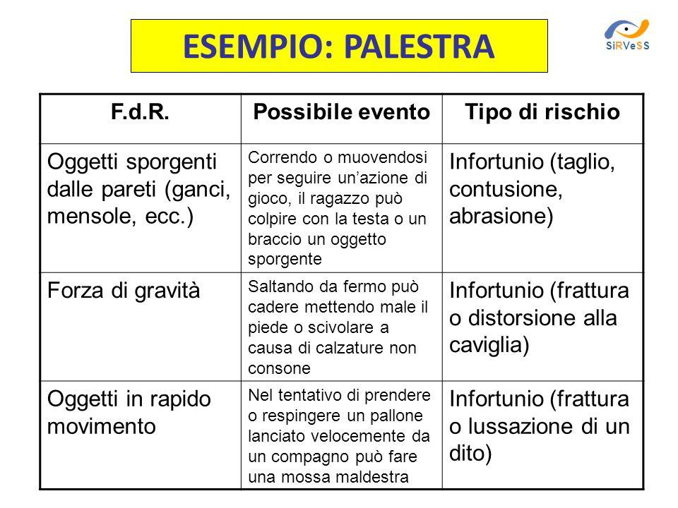 ESEMPIO: PALESTRA F.d.R. Possibile evento Tipo di rischio