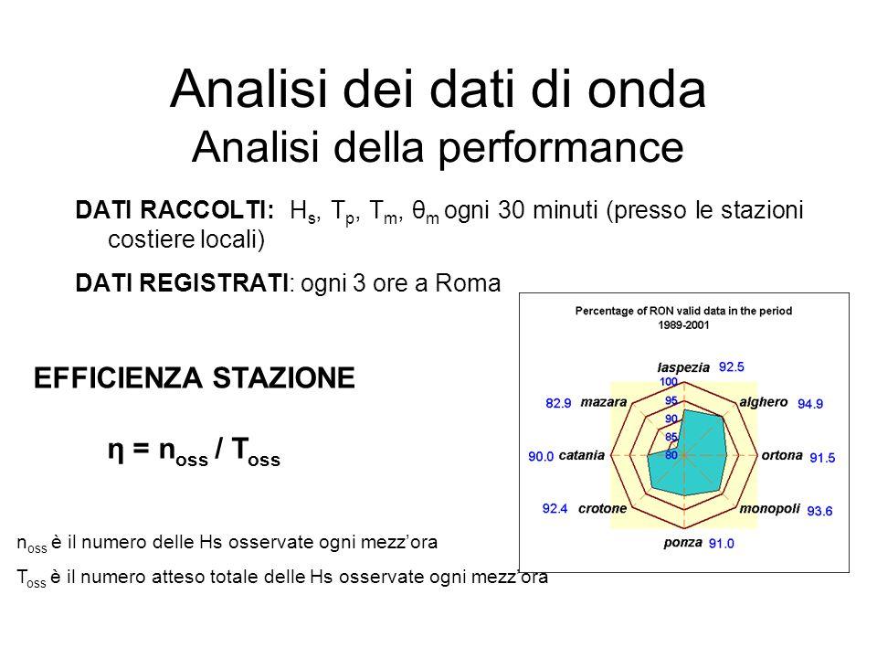 Analisi dei dati di onda Analisi della performance