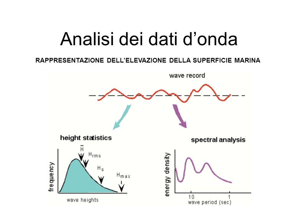 Analisi dei dati d'onda
