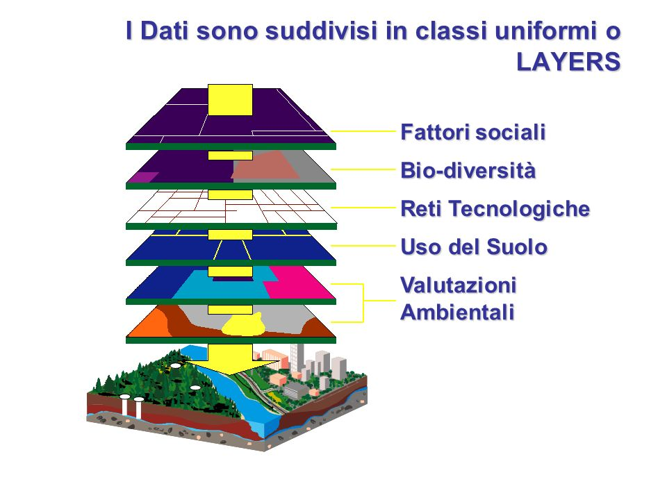 I Dati sono suddivisi in classi uniformi o LAYERS