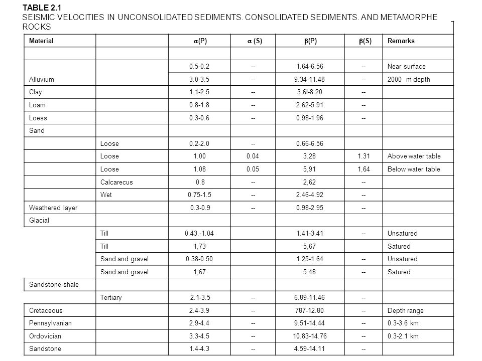 TABLE 2.1SEISMIC VELOCITIES IN UNCONSOLIDATED SEDIMENTS. CONSOLIDATED SEDIMENTS. AND METAMORPHE ROCKS.