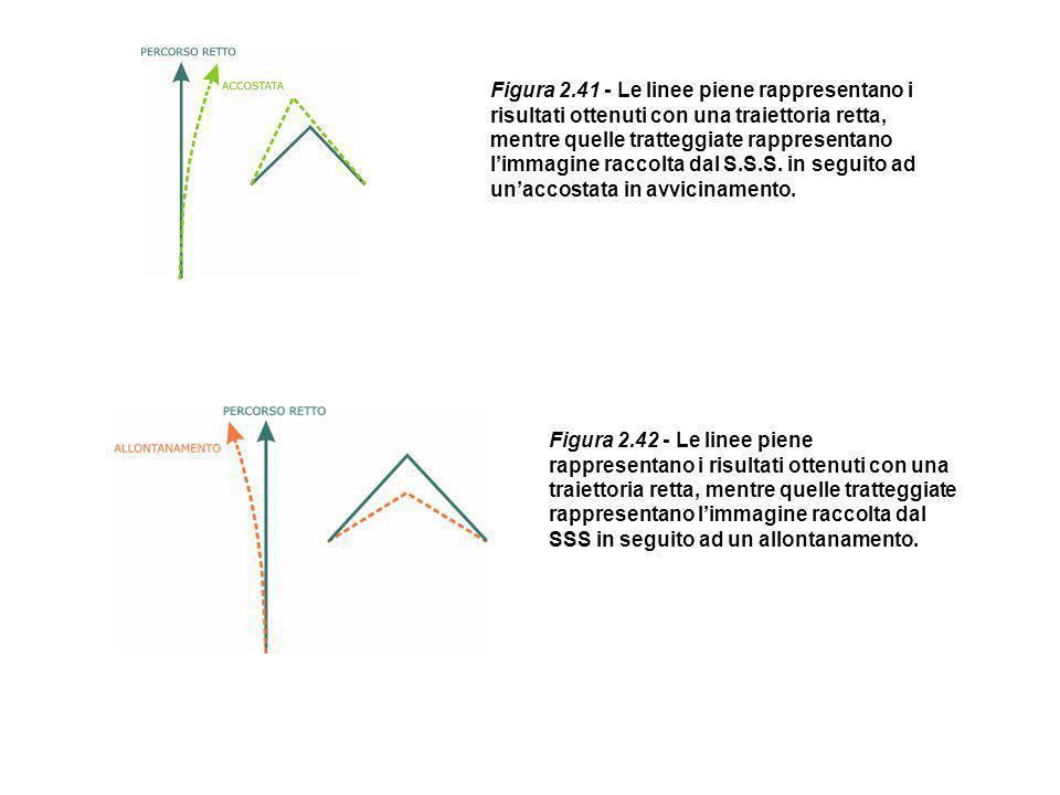 Figura 2.41 - Le linee piene rappresentano i risultati ottenuti con una traiettoria retta, mentre quelle tratteggiate rappresentano l'immagine raccolta dal S.S.S. in seguito ad un'accostata in avvicinamento.