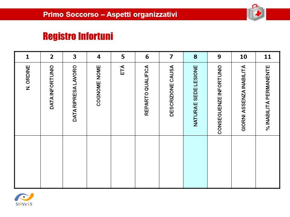 Registro Infortuni Primo Soccorso – Aspetti organizzativi 1 2 3 4 5 6