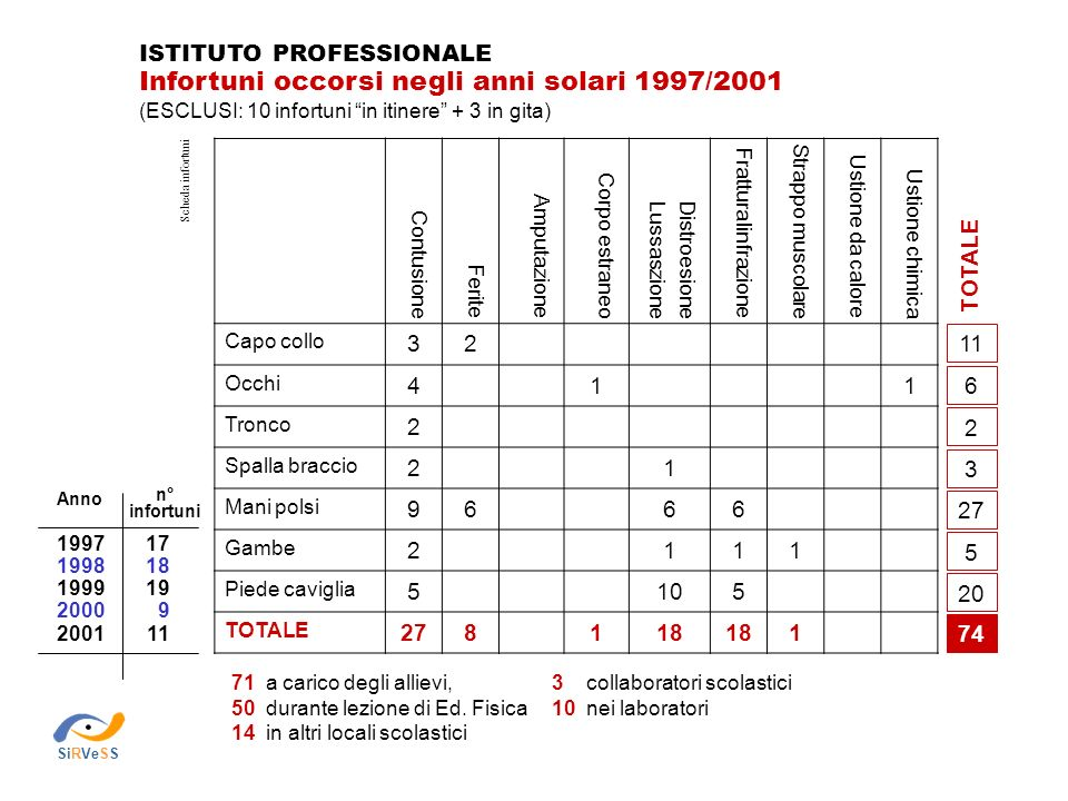 Infortuni occorsi negli anni solari 1997/2001