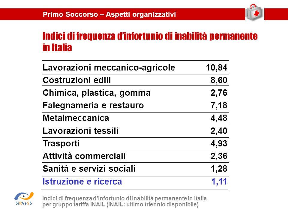 Indici di frequenza d'infortunio di inabilità permanente in Italia