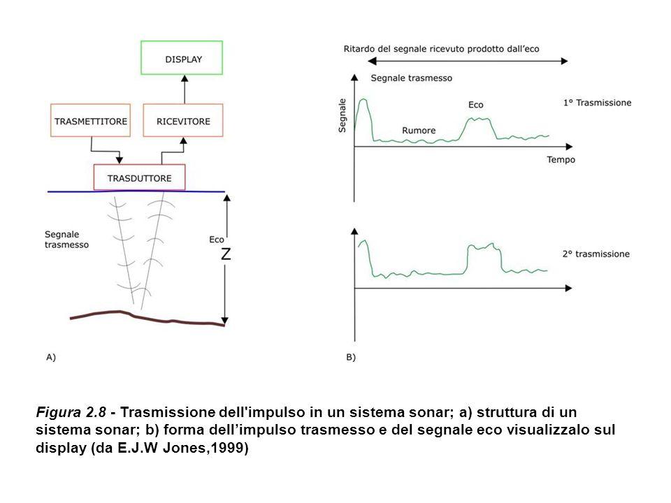 Figura 2.8 - Trasmissione dell impulso in un sistema sonar; a) struttura di un sistema sonar; b) forma dell'impulso trasmesso e del segnale eco visualizzalo sul display (da E.J.W Jones,1999)