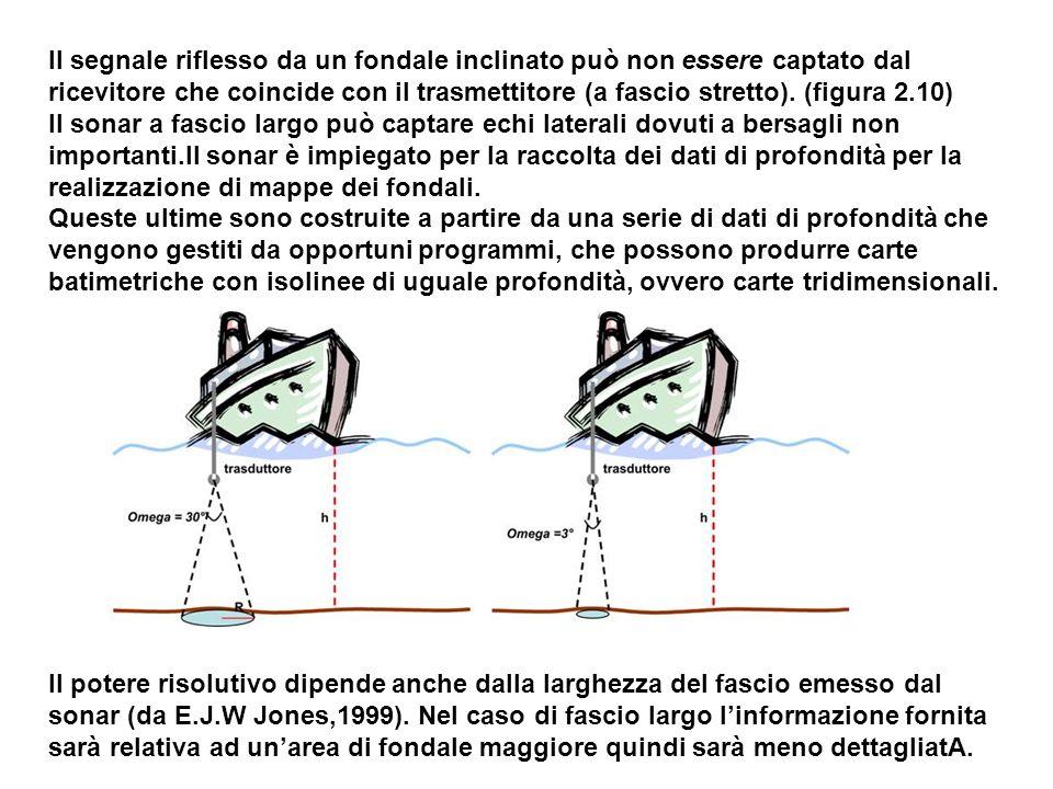 Il segnale riflesso da un fondale inclinato può non essere captato dal ricevitore che coincide con il trasmettitore (a fascio stretto). (figura 2.10)