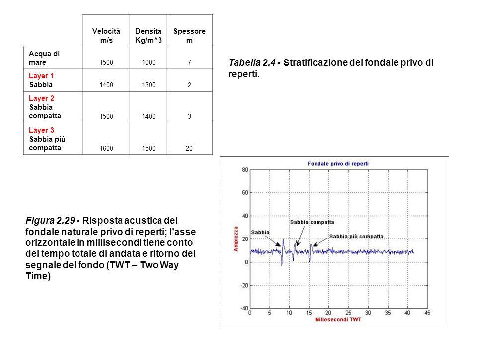 Tabella 2.4 - Stratificazione del fondale privo di reperti.