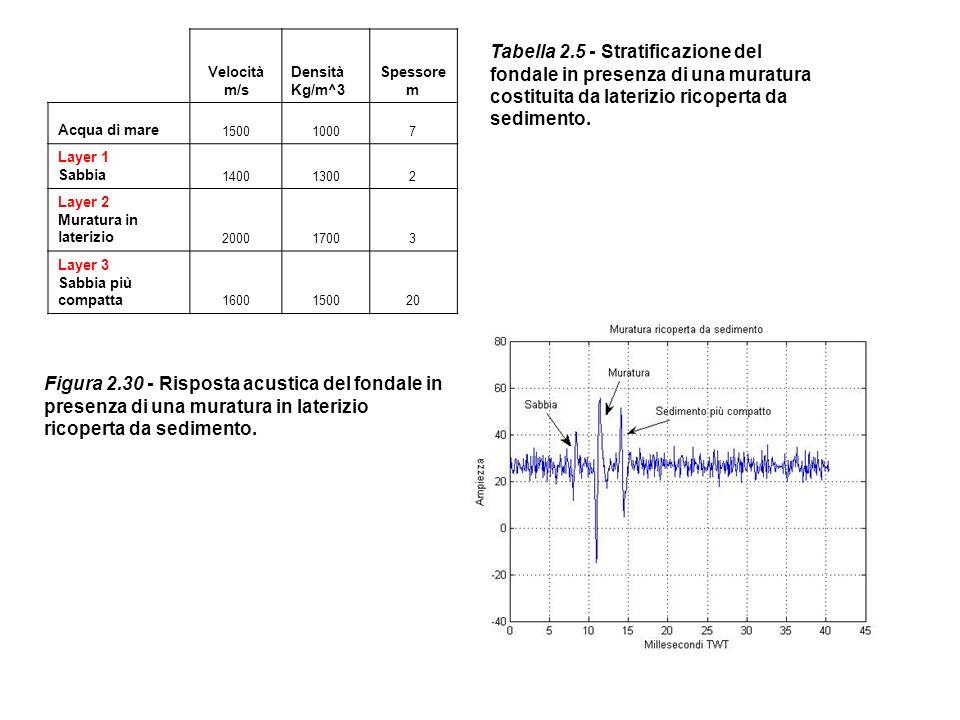 Velocità m/s Densità Kg/m^3. Spessore m. Acqua di mare. 1500. 1000. 7. Layer 1. Sabbia. 1400.