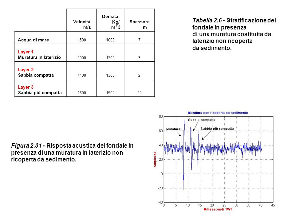 Tabella 2.6 - Stratificazione del fondale in presenza