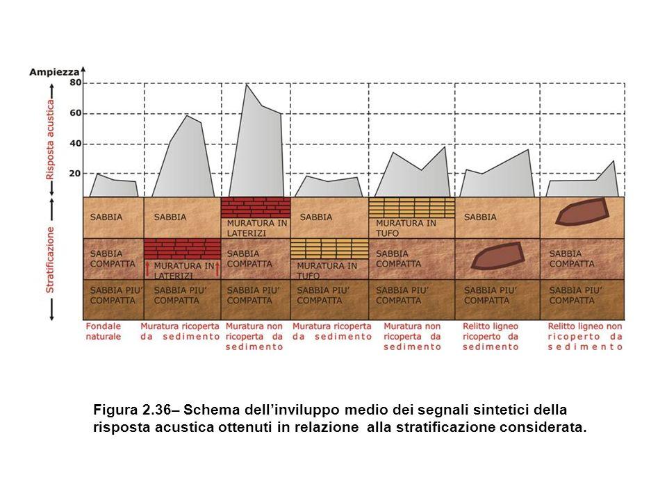Figura 2.36– Schema dell'inviluppo medio dei segnali sintetici della risposta acustica ottenuti in relazione alla stratificazione considerata.