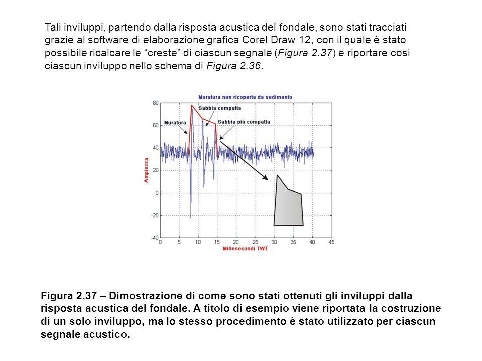 Tali inviluppi, partendo dalla risposta acustica del fondale, sono stati tracciati grazie al software di elaborazione grafica Corel Draw 12, con il quale è stato possibile ricalcare le creste di ciascun segnale (Figura 2.37) e riportare cosi ciascun inviluppo nello schema di Figura 2.36.