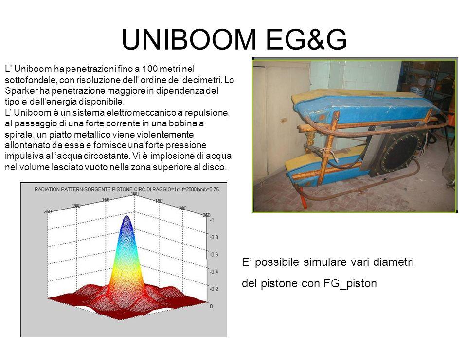 UNIBOOM EG&G E' possibile simulare vari diametri