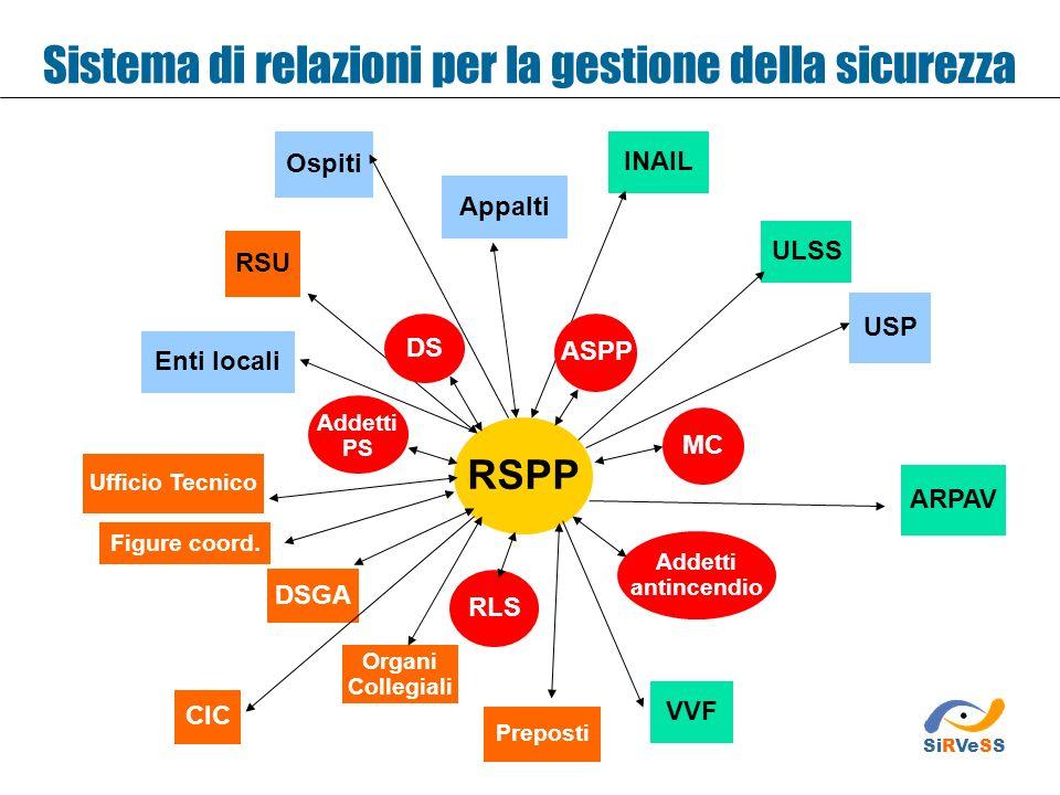 Sistema di relazioni per la gestione della sicurezza