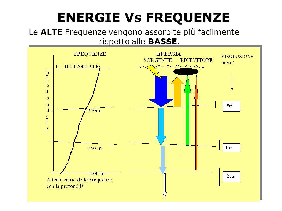 ENERGIE Vs FREQUENZE Le ALTE Frequenze vengono assorbite più facilmente rispetto alle BASSE.