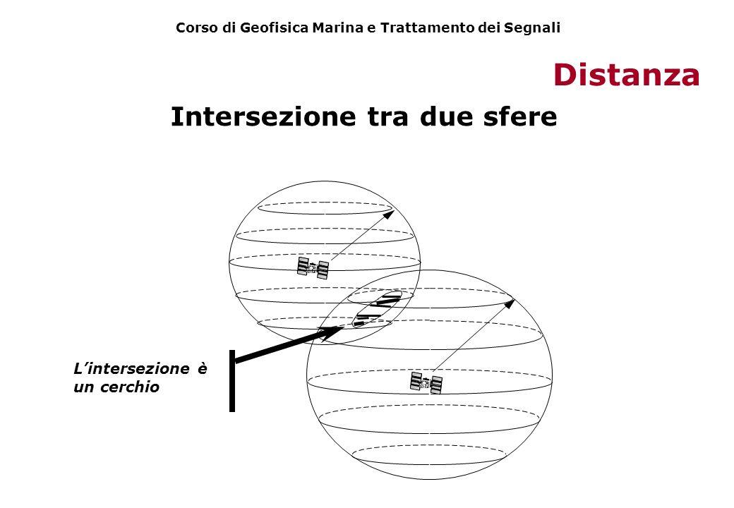 Intersezione tra due sfere