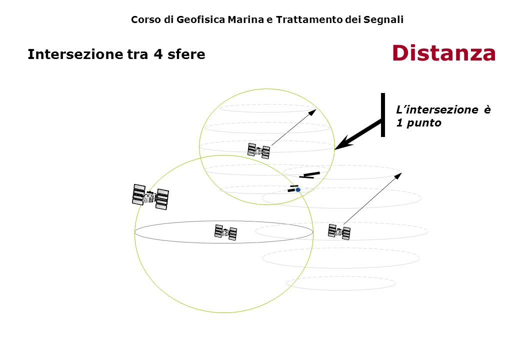 Intersezione tra 4 sfere