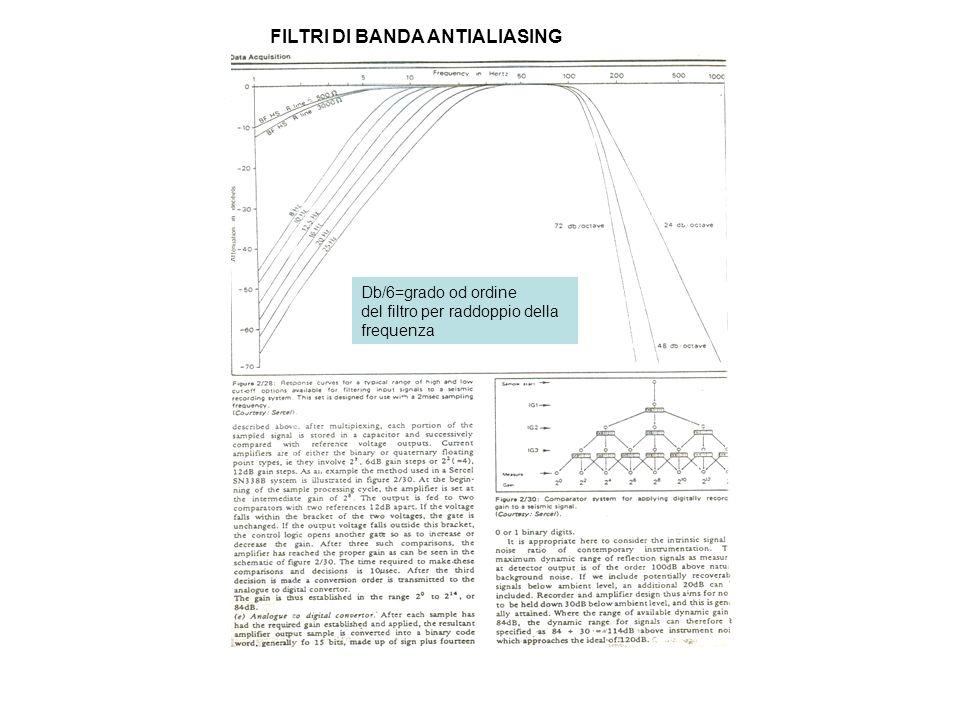 FILTRI DI BANDA ANTIALIASING