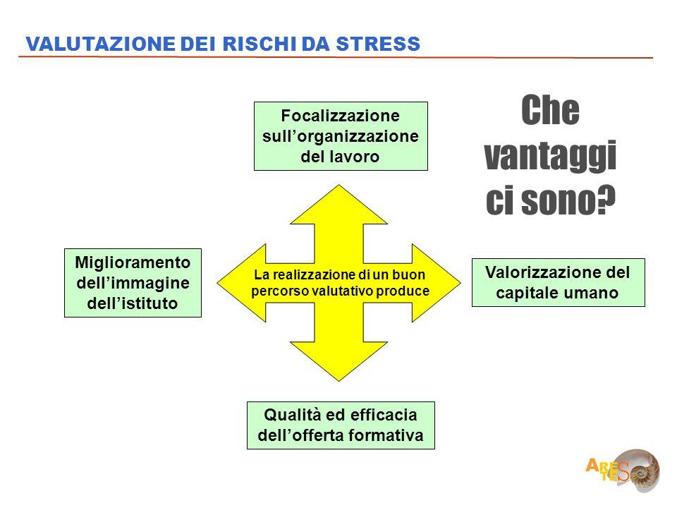 Che vantaggi ci sono VALUTAZIONE DEI RISCHI DA STRESS