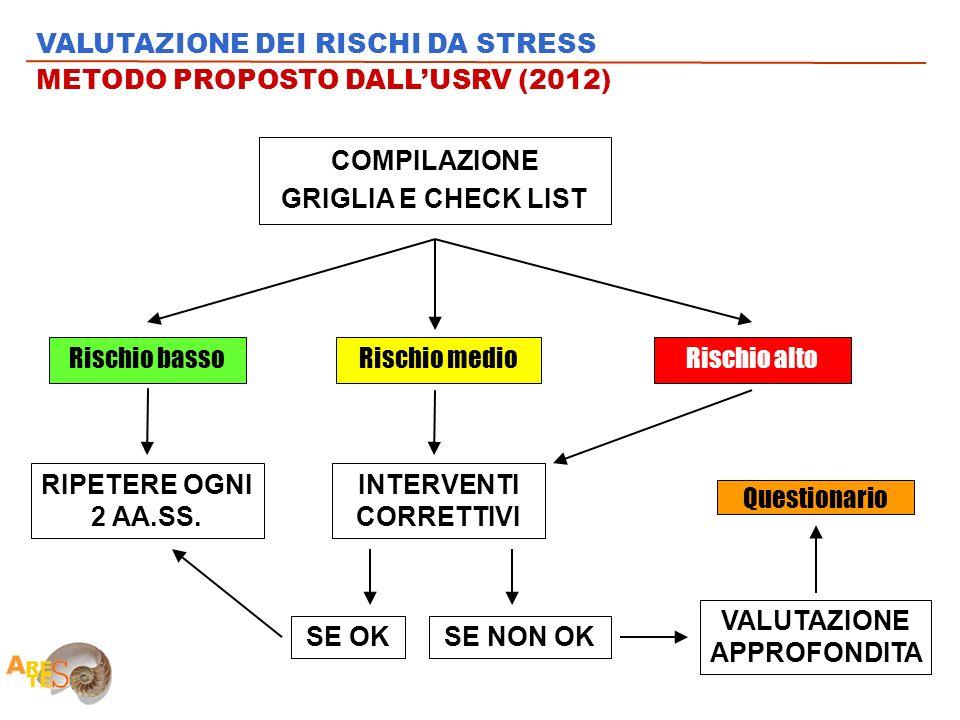 VALUTAZIONE DEI RISCHI DA STRESS METODO PROPOSTO DALL'USRV (2012)