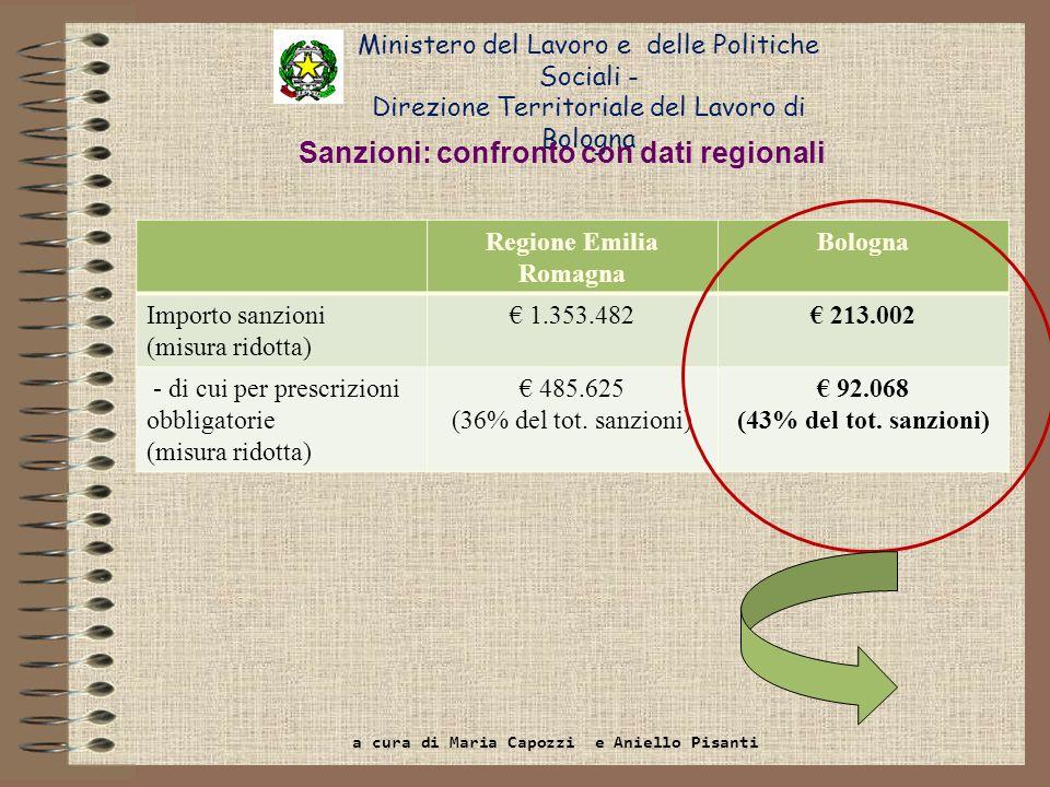 Sanzioni: confronto con dati regionali Regione Emilia Romagna