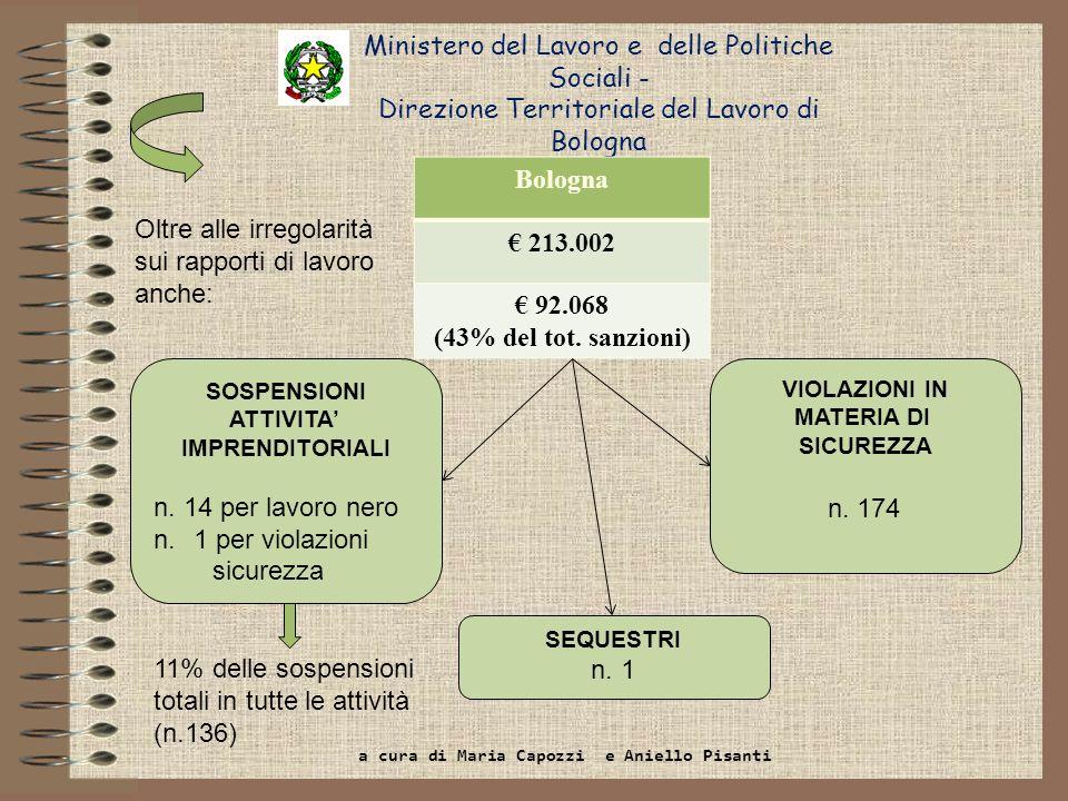 Bologna € 213.002 € 92.068 (43% del tot. sanzioni)