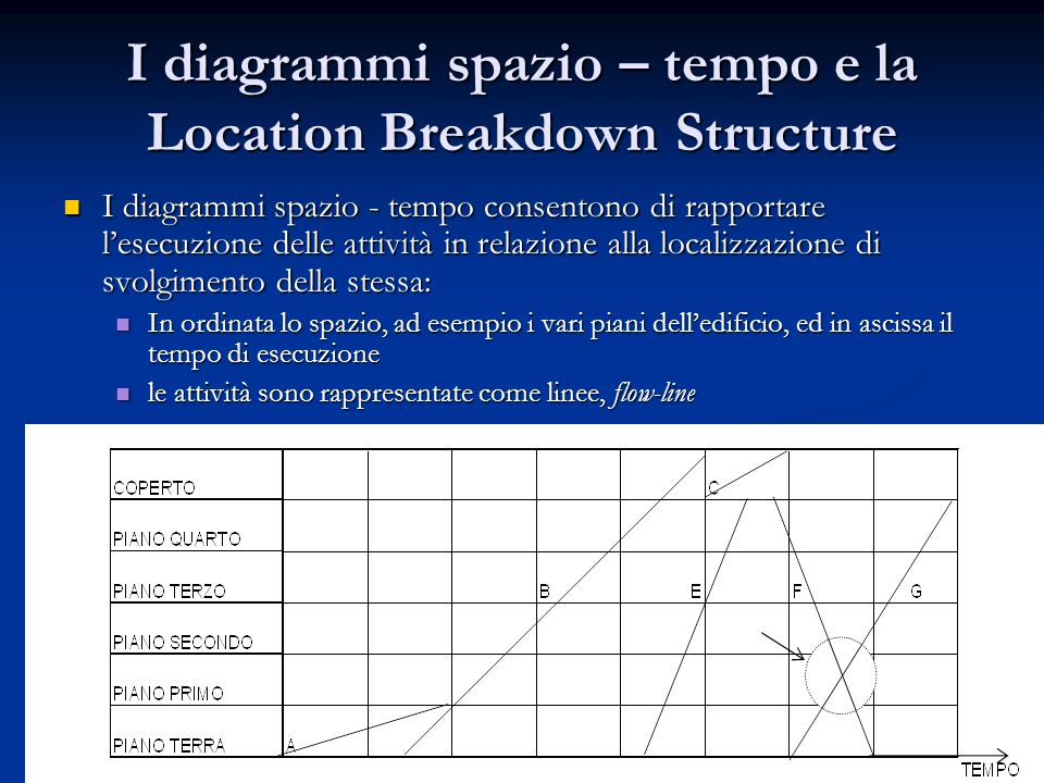 I diagrammi spazio – tempo e la Location Breakdown Structure