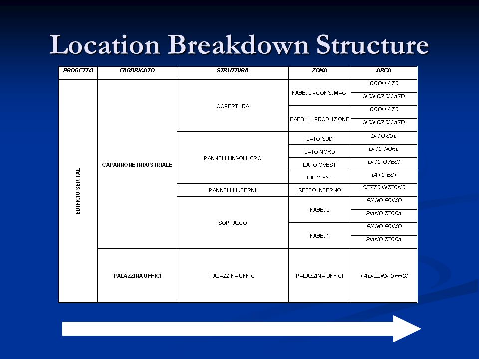 Location Breakdown Structure