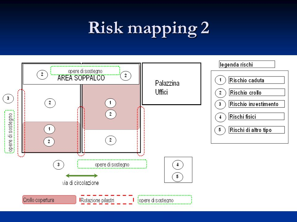 Risk mapping 2