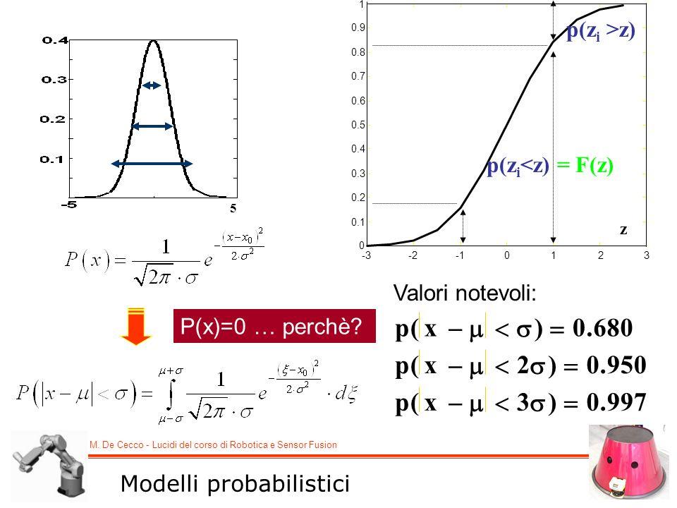 p x ( ) .      680 2 950 3 997 p(zi >z) p(zi<z) = F(z)