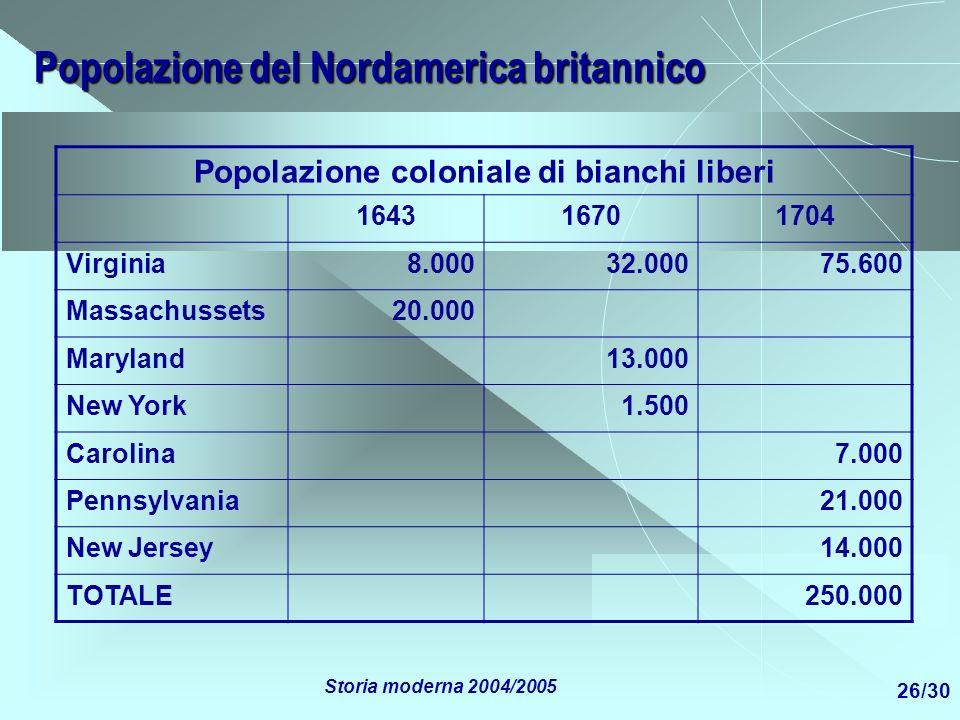 Popolazione del Nordamerica britannico