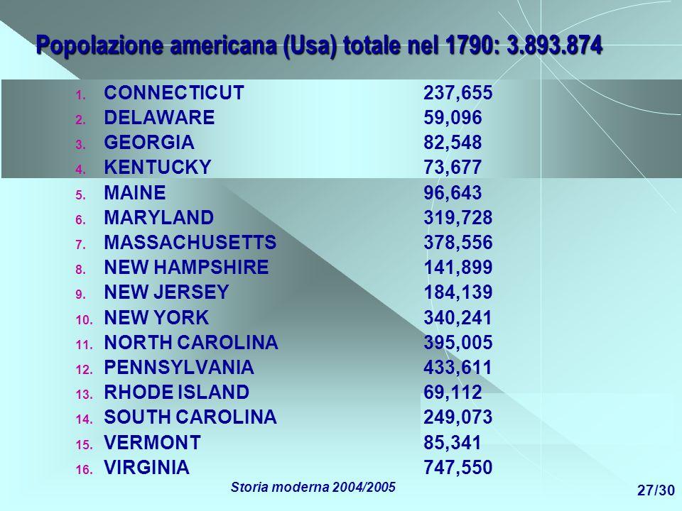 Popolazione americana (Usa) totale nel 1790: 3.893.874