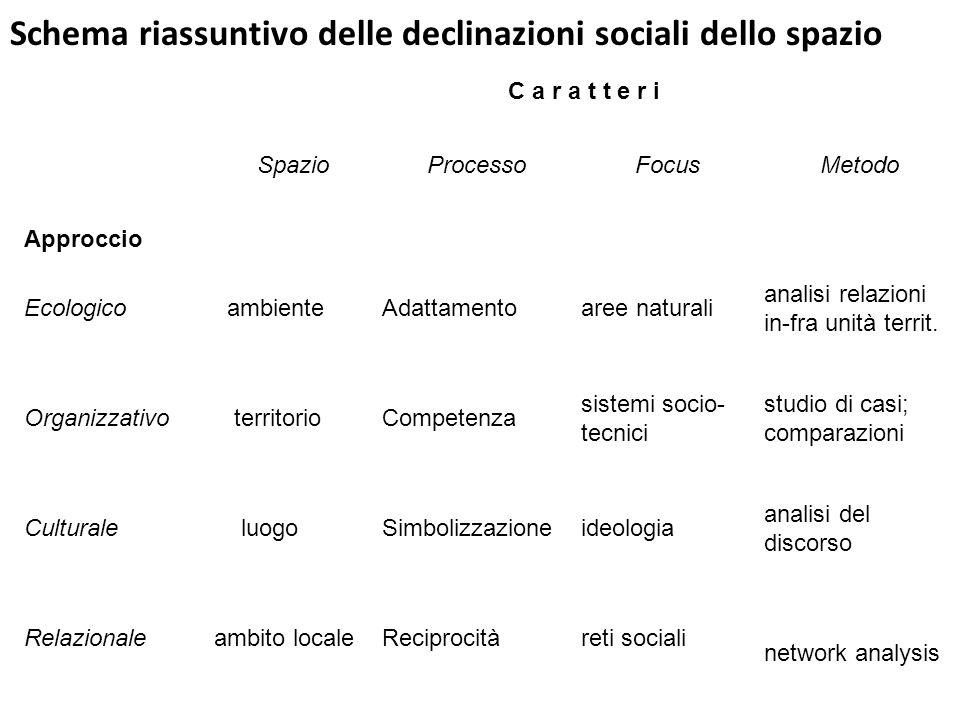 Schema riassuntivo delle declinazioni sociali dello spazio