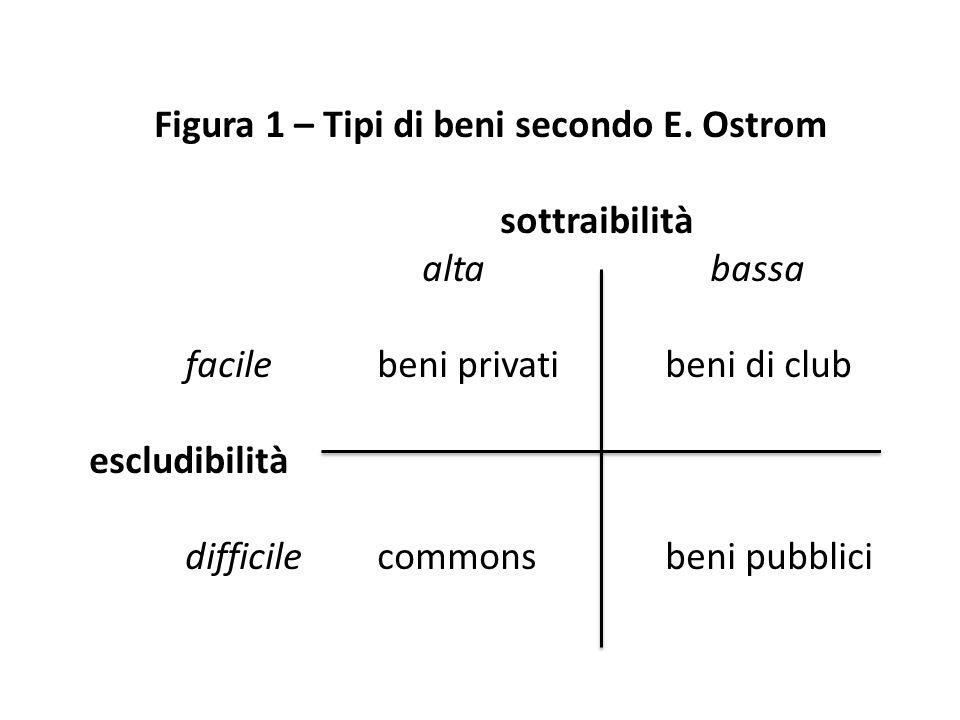 Figura 1 – Tipi di beni secondo E. Ostrom