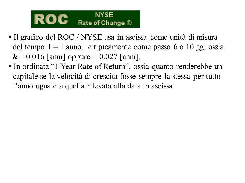 Il grafico del ROC / NYSE usa in ascissa come unità di misura