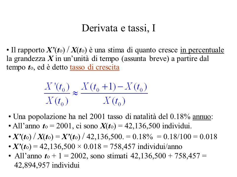 Derivata e tassi, I