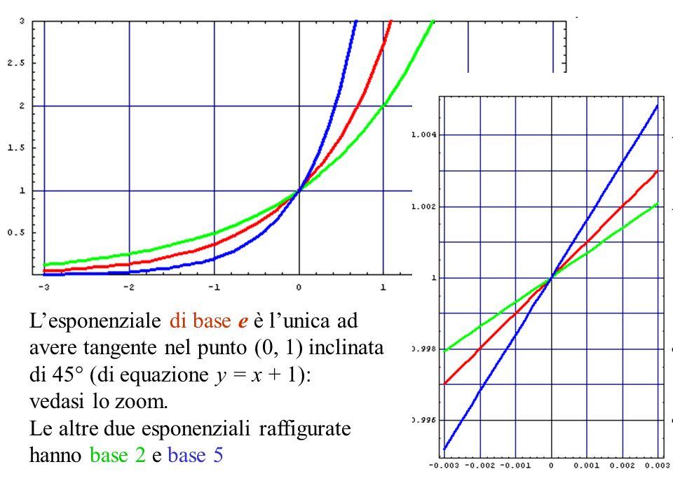 L'esponenziale di base e è l'unica ad avere tangente nel punto (0, 1) inclinata di 45° (di equazione y = x + 1):