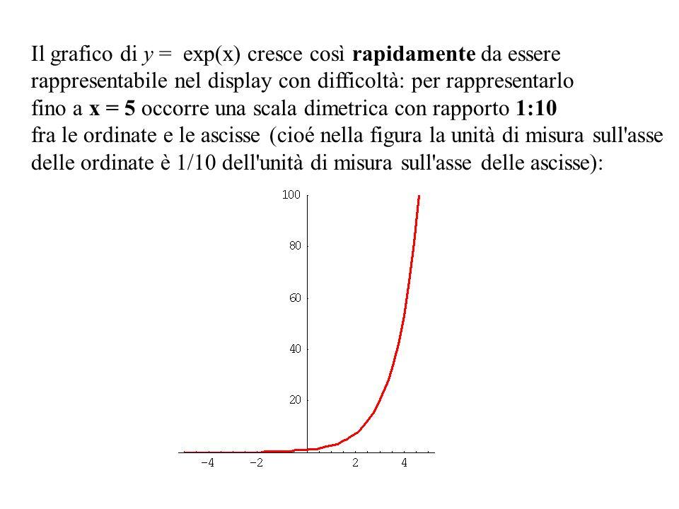 Il grafico di y = exp(x) cresce così rapidamente da essere