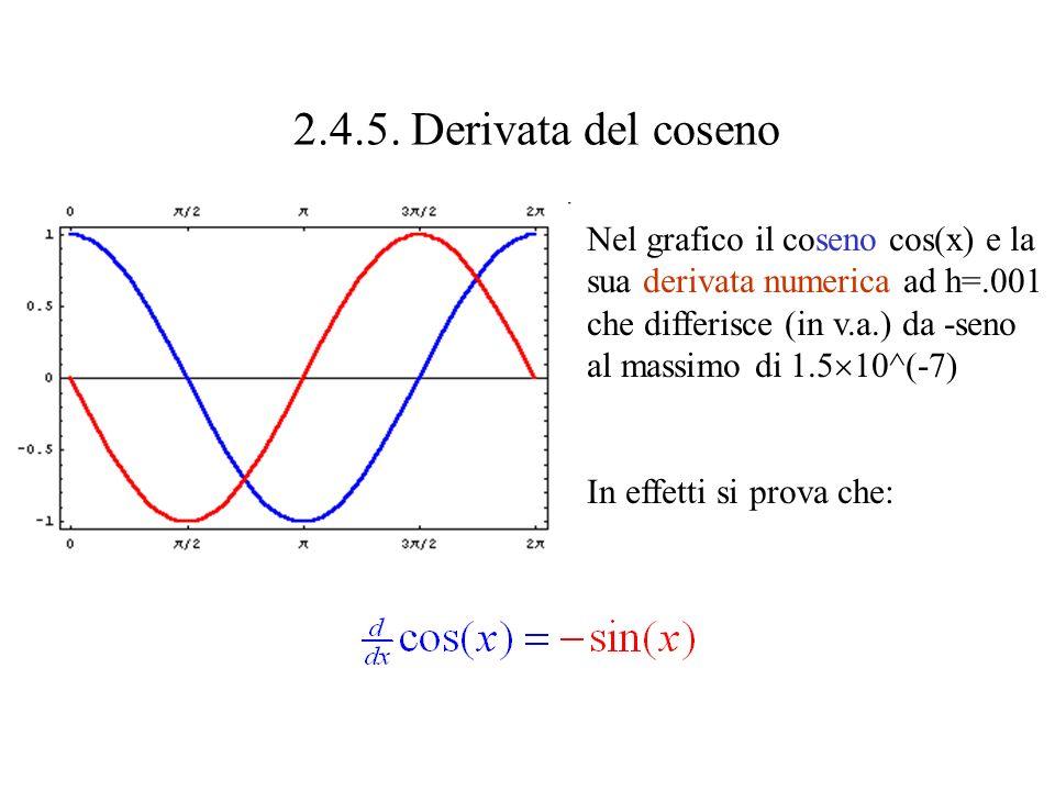 2.4.5. Derivata del coseno Nel grafico il coseno cos(x) e la