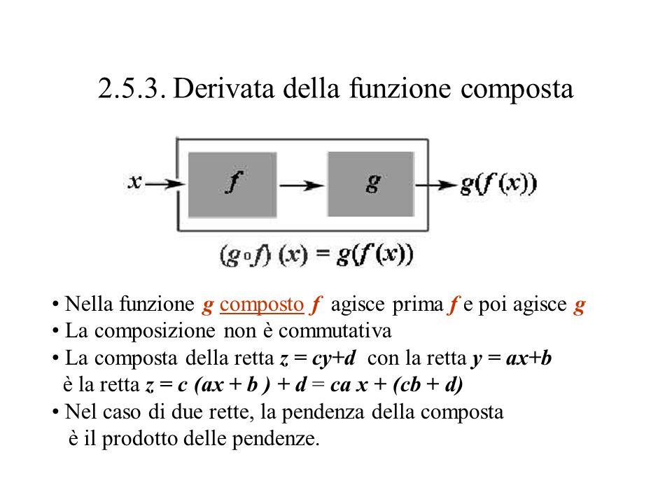 2.5.3. Derivata della funzione composta