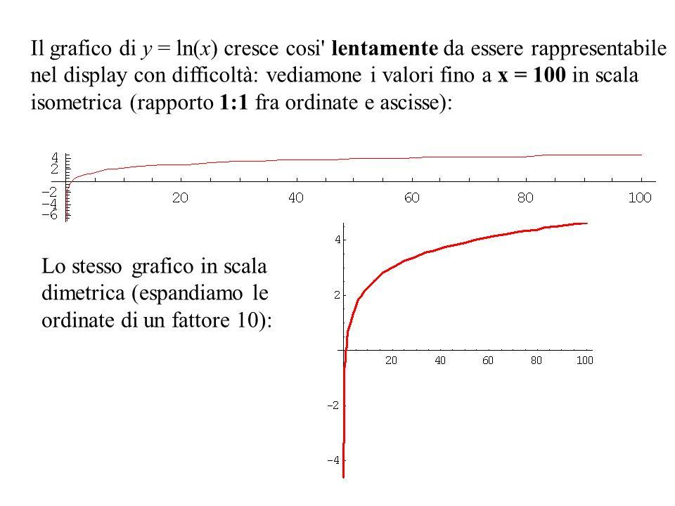 Il grafico di y = ln(x) cresce cosi lentamente da essere rappresentabile