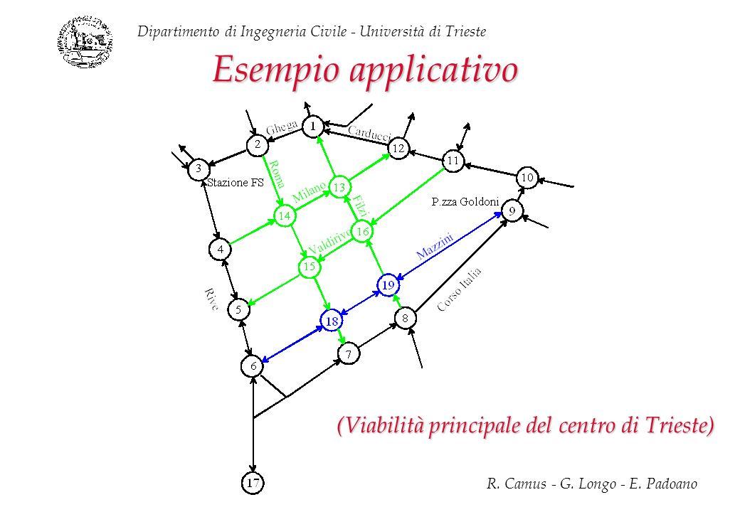 Esempio applicativo (Viabilità principale del centro di Trieste)