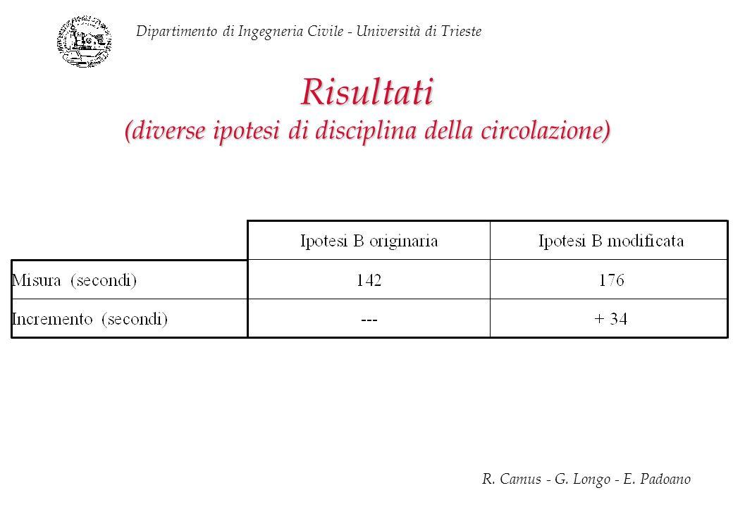 Risultati (diverse ipotesi di disciplina della circolazione)