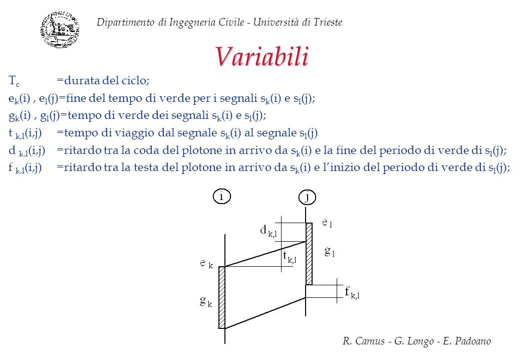 Variabili Tc =durata del ciclo;