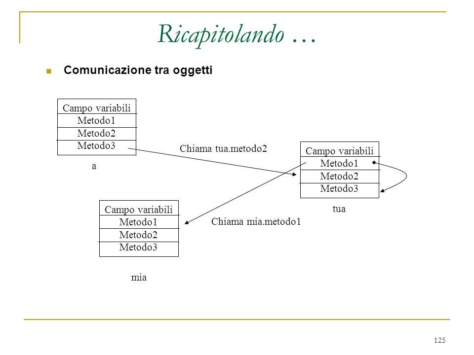 Ricapitolando … Comunicazione tra oggetti Campo variabili Metodo1