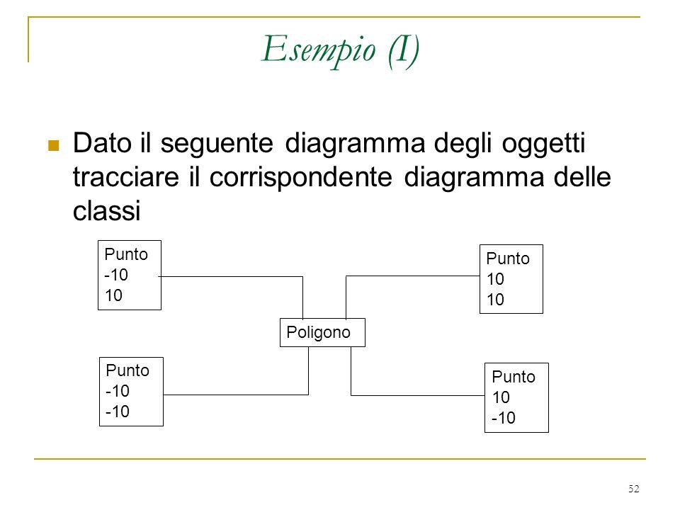 Esempio (I) Dato il seguente diagramma degli oggetti tracciare il corrispondente diagramma delle classi.